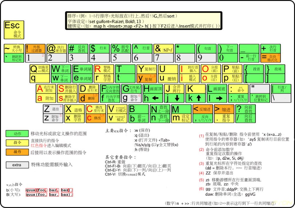 VIM键盘.png