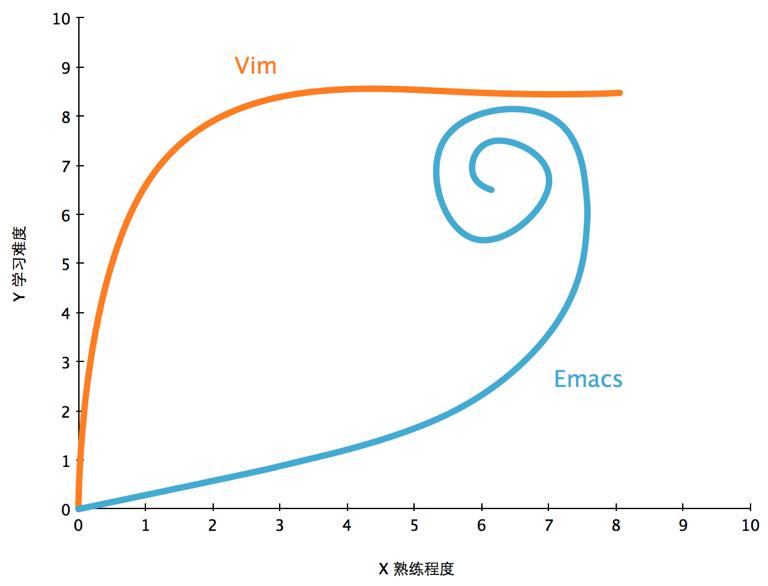 vimemacs1